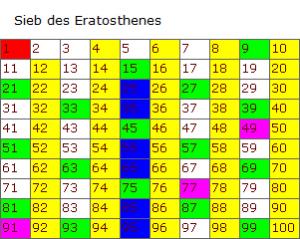Sieb des Eratosthenes