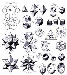 Kepler-Darstellung